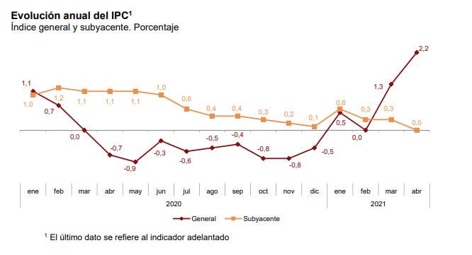 Evolución anual del IPC1