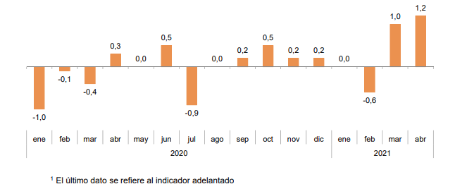 Tasa mensual del IPC1